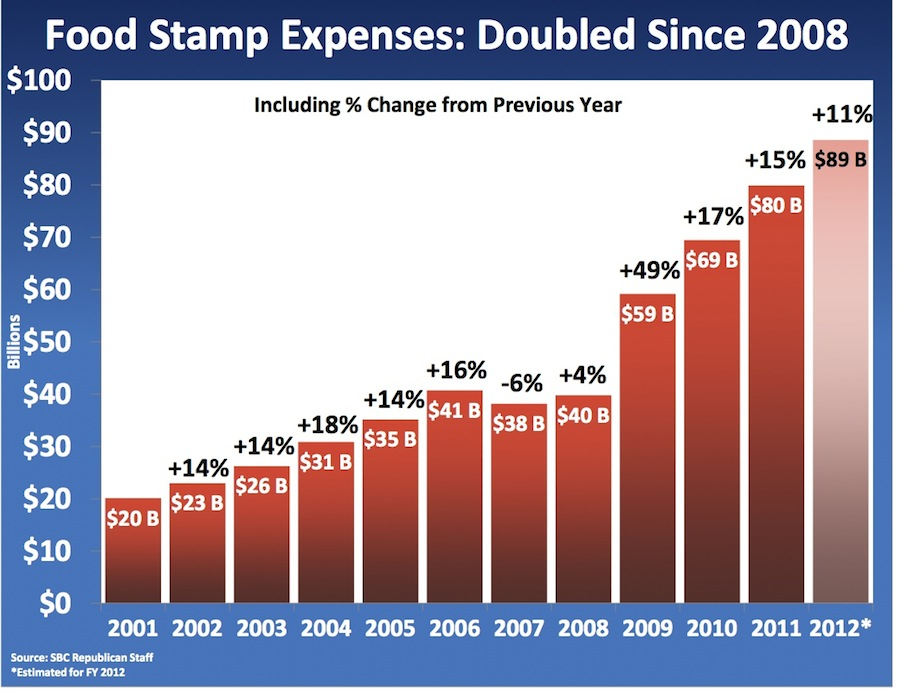 Food Stamps Graph
