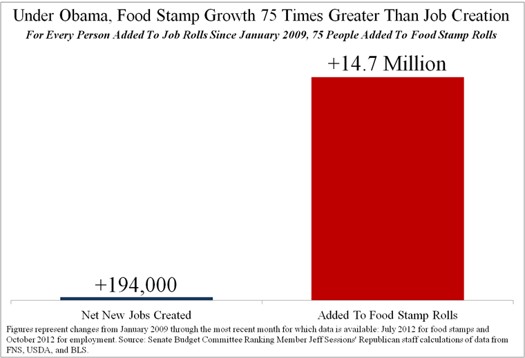 Obama Food Stamp Increase Since Obama