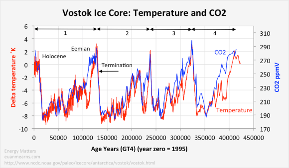 vostok_temperature_co2