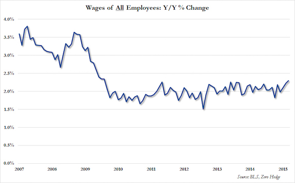 wages of all workers