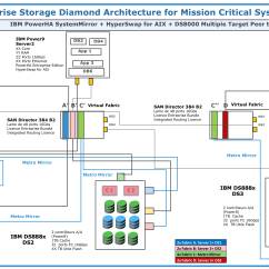 Sap 3 Tier Architecture Diagram Of Exterior House Parts Names Enterprise Storage Diamond For Mission Critical Systems - Powerm Trusted Solution ...