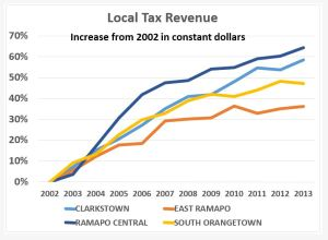 Aumento de ingresos locales