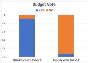 Budget Vote