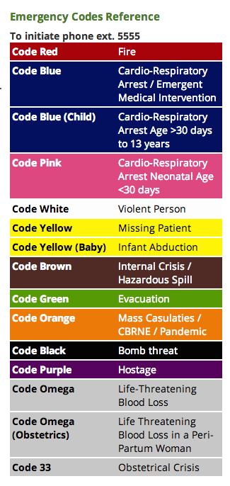 Hospital Emergency Color Code Label