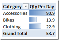 PowerPivot Conditional Formatting and DAX Measure