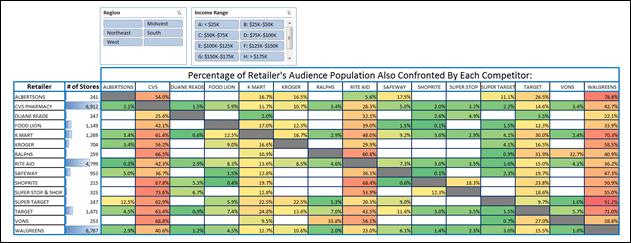 All Retailer Intersections with PowerPivot