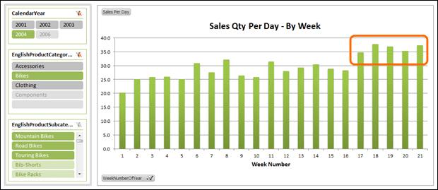 Basic PowerPivot PivotChart - Sales Qty Per Day Viewed By Week