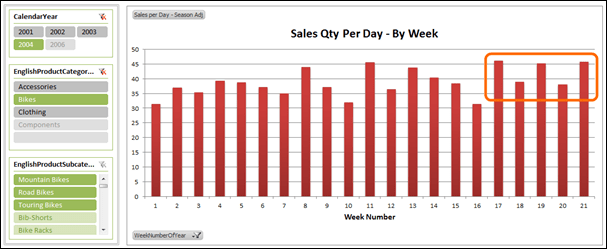 PowerPivot PivotChart - Seasonally Adjusted Sales Qty Per Day Measure 2
