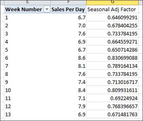 Ratio of Each Week Vs Grand Total Creates a Seasonal Adjustment Factor 2