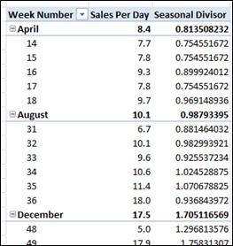 Seasonal Divisor Measure Works at Month Level Too