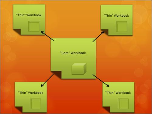 PowerPivot Thin and Core Workbooks