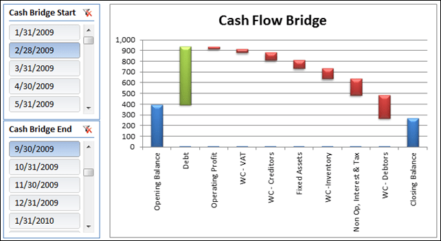 Cash Flow Statement Bridge