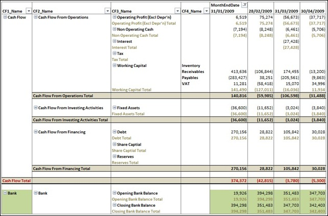 Cash Flow Statement With Totals2