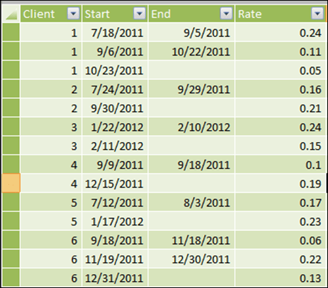 Lookups based on date ranges - PowerPivotPro