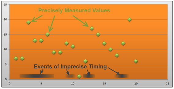 Precisely-Timed Measurements vs. Imprecisely-Timed Events in PowerPivot - How Do We Relate Across Ranges of Time?