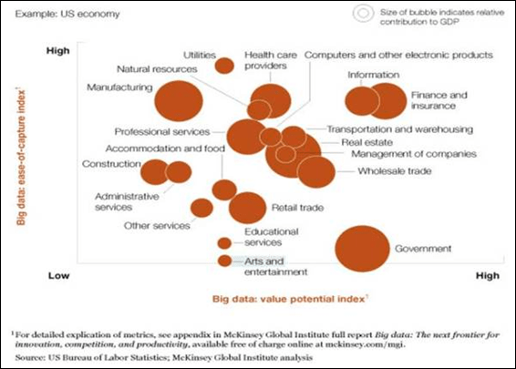 "McKinsey Report on How ""Ripe"" Various Industries are for IaaS (I disagree about some of these)"