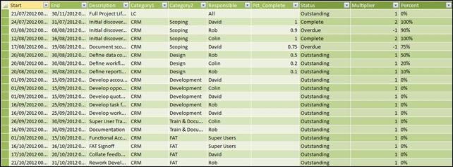 Gant Task Table in PowerPivot Window
