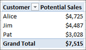 A Successful and Simple Many2Many Measure in PowerPivot.  Hallelujah.