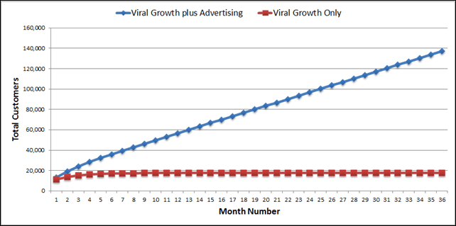 Modeling Viral Growth versus Traditional Direct Advertising in PowerPivot