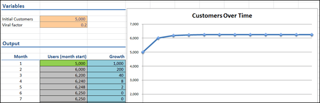 Viral Marketing Growth in PowerPivot:  Customers Flatten Out Over Time