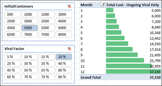 Exponential Ongoing Viral Growth in PowerPivot