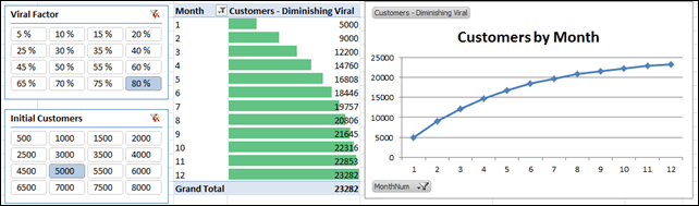 Viral Marketing Growth in PowerPivot:  Total Customers Flatten Over Time