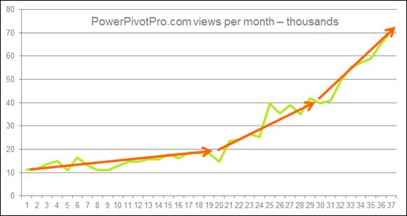 PowerPivotPro Website Stats Since Inception:  Global PowerPivot Adoption Curve Probably Has Similar Shape, Just Bigger Numbers