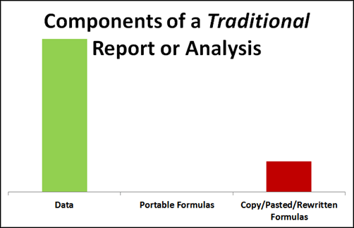 Traditional Excel Reporting:  Much LESS Surface Area for Mistakes, But Still Some.