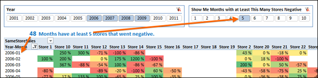 "Thursday's Post ""Fixed"" The Number of Negative Stores for a Month at 8.  Now We Vary That Threshold That With a Slicer.  PowerPivot is Amazing :)"
