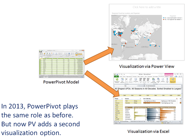 PowerPivot is the Source of Data and Underlying Formulas/Relationships (aka the Model) that Can Be Exposed via Excel or Power View