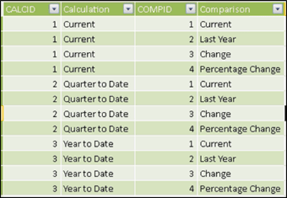 Disconnected PowerPivot Table for Time Calculations