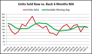Six Month Moving Average in Power Pivot