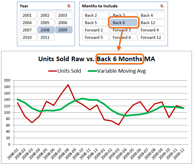 Slicer Controls Length of Moving Average in Power Pivot
