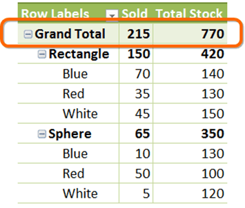 Grand Totals at the TOP of the Pivot?  Yep, no problem.