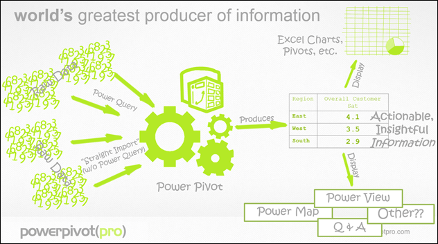 How Power Pivot, Power View, and the Other Power BI Tools Relate to Each Other