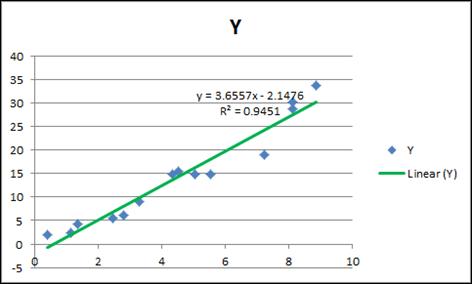 Linear Trendline in Excel