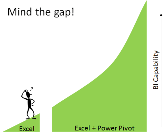 From Excel to Power Pivot: Mind the gap!