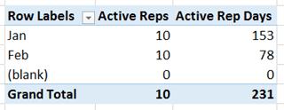 PowerPivot Active Rep Days vs Active Reps