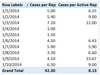 PowerPivot Cases per Active Rep