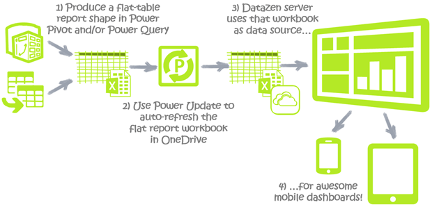 Datazen With Auto Refresh: No Server, Just OneDrive and Power Update