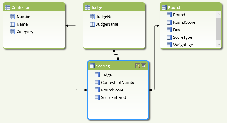 Data warehouse: lookup tables connected to a data table