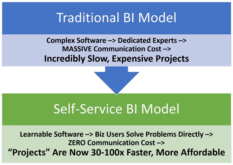 Contrasting Traditional BI Consulting with Consulting in the Self-Service Age