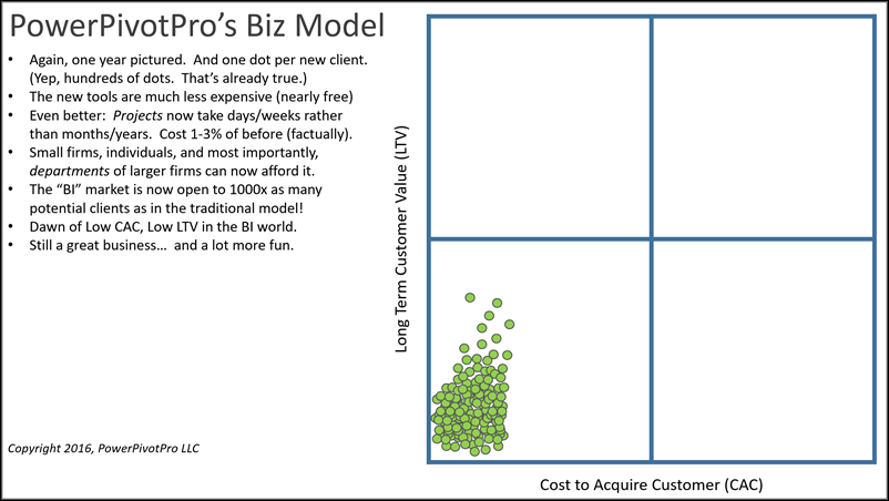 Cost to Acquire Customer vs. Long Term Value in the New BI/Analytics Industry