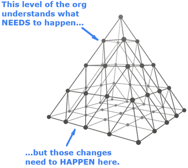 Behavior Change in a Multi-Level Org is a Challenge