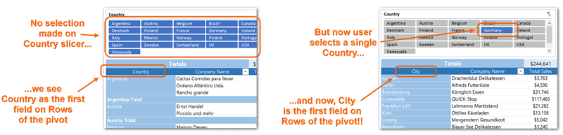 The Pivot Pictured Here Acts as if We've Swapped Out Fields on Rows – in Response to a Slicer Click! DAX and MDX Trick For the Win!