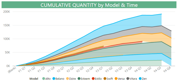 PowerBI.com Cumulative Quantity by Model & Normalized Time