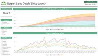 Launch Quantity Dashboard