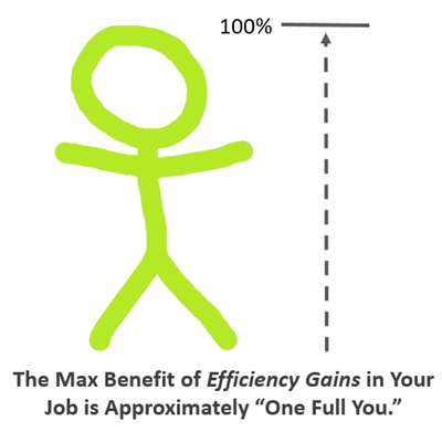 "The Max Benefit of Efficiency Gains in Your Job is Approximately ""One Full You"""