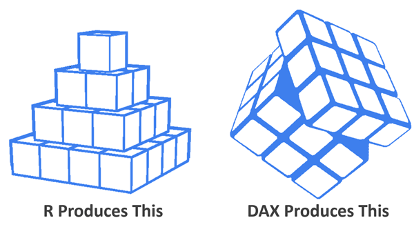 R Produces Statistically-Rigorous But Static Conclusions. DAX Produces Highly Dynamic and Interactive Results - But Isn't Suited to SOME Statistical Tasks