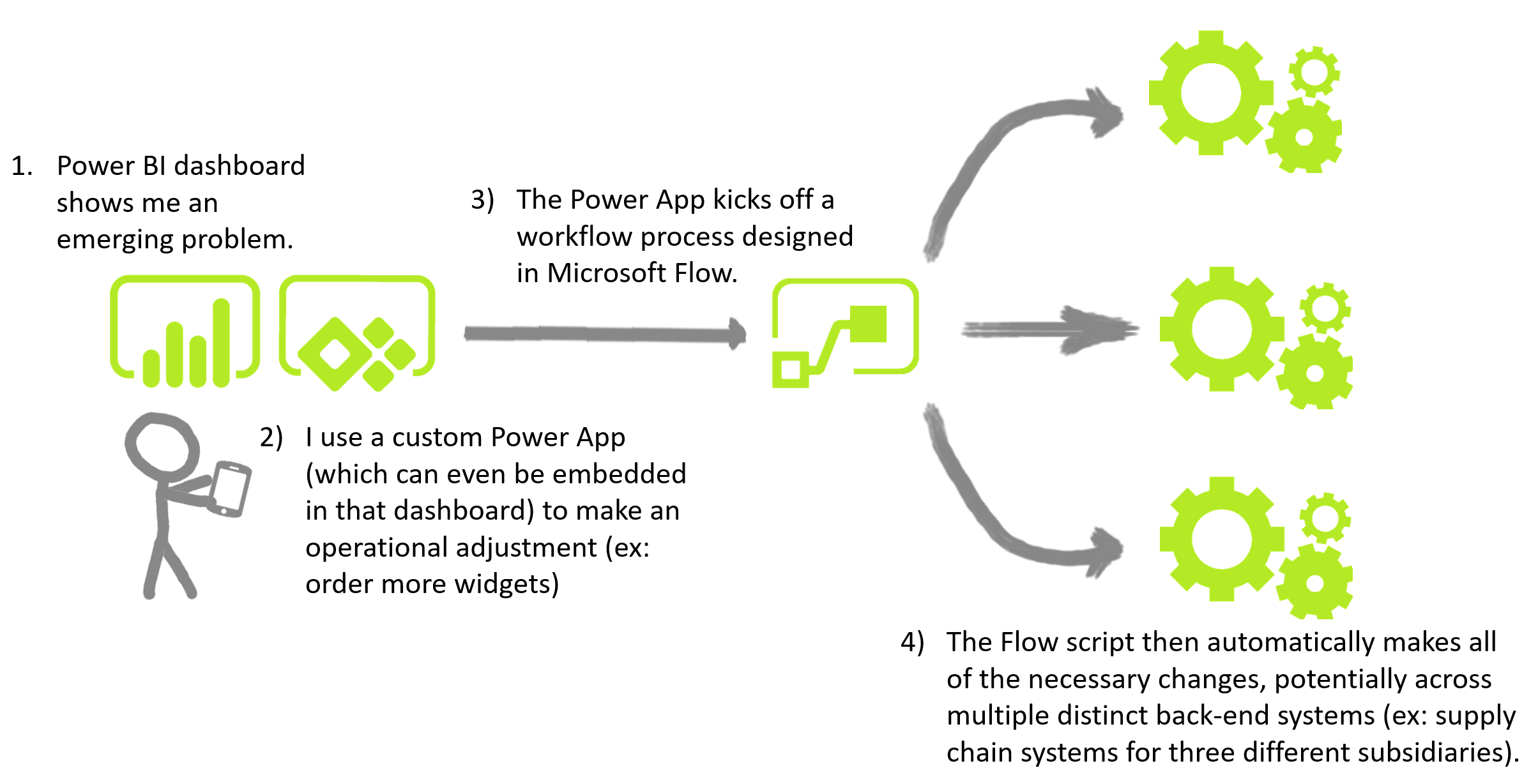 PowerApps, Flow, and Power BI: Turning Insight Into Action